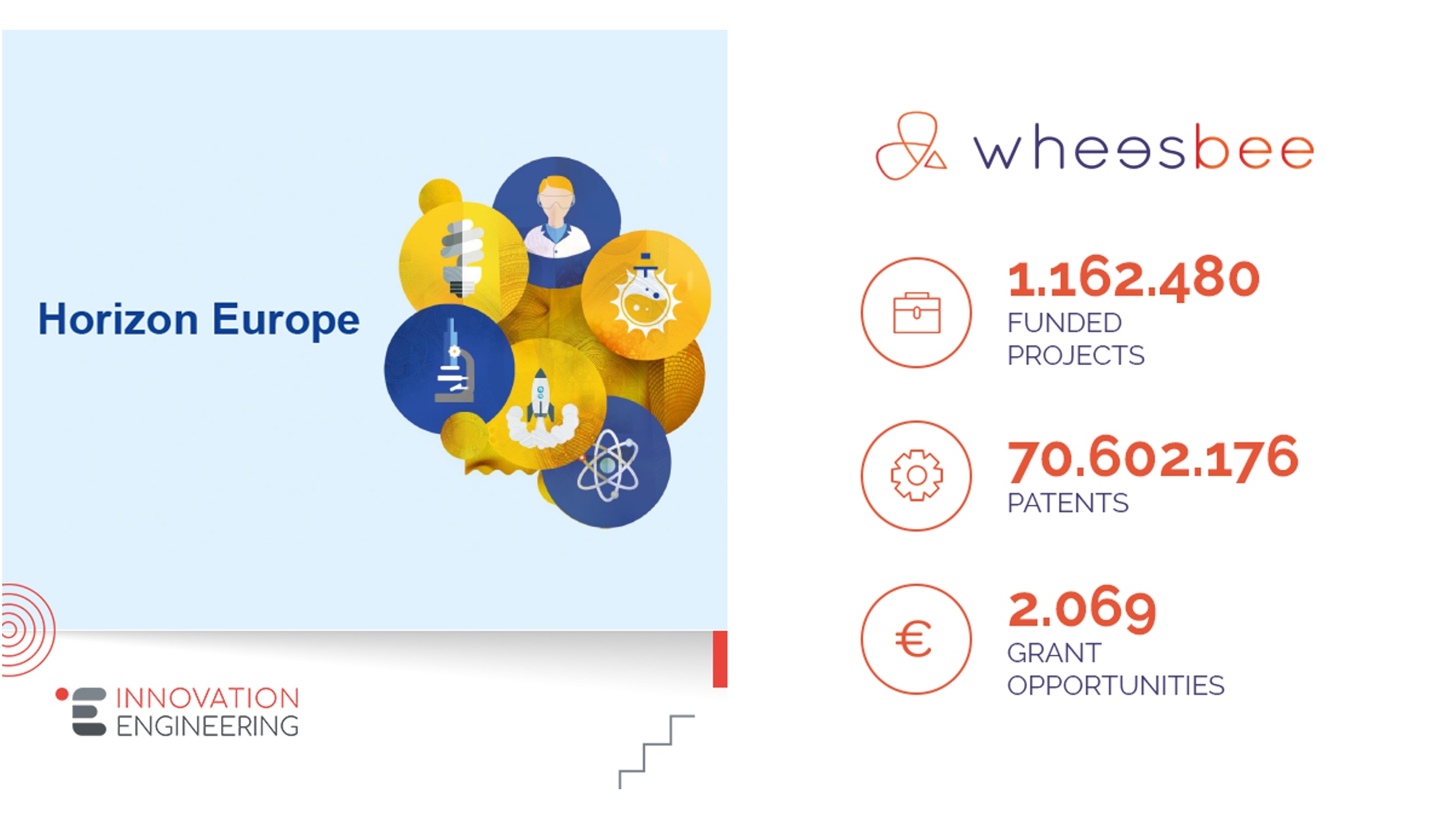 New unique opportunity in Wheesbee: all the coming calls of Horizon Europe added!
